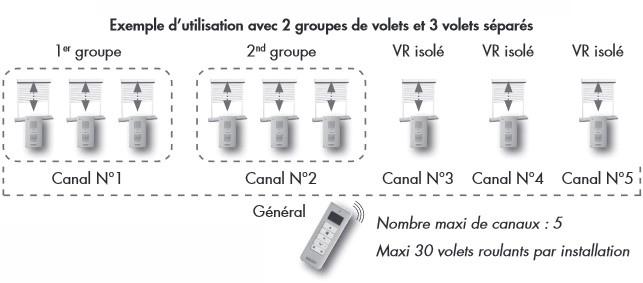 exemple utilisation telecommande 5 canaux