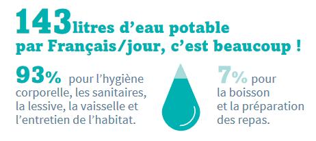 consommation eau potable par francais par jour