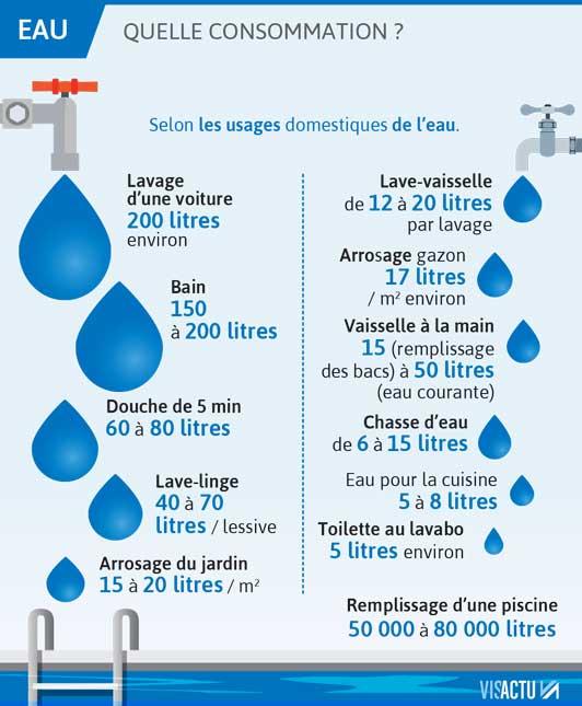 consommation eau en france