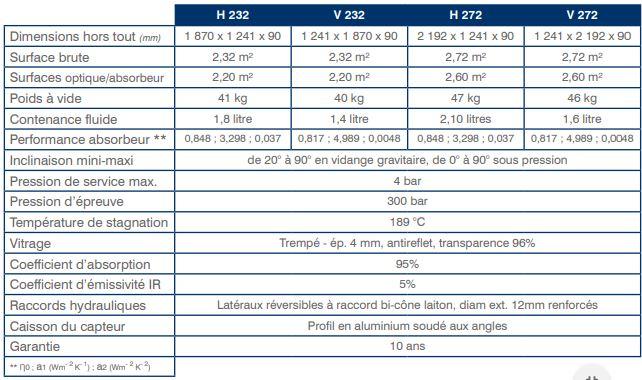 Caracteristiques techniques Capteurs COPERNIC Helio