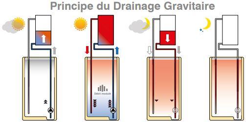 Kit solaire autovideangeable drainage gravitaire Helio