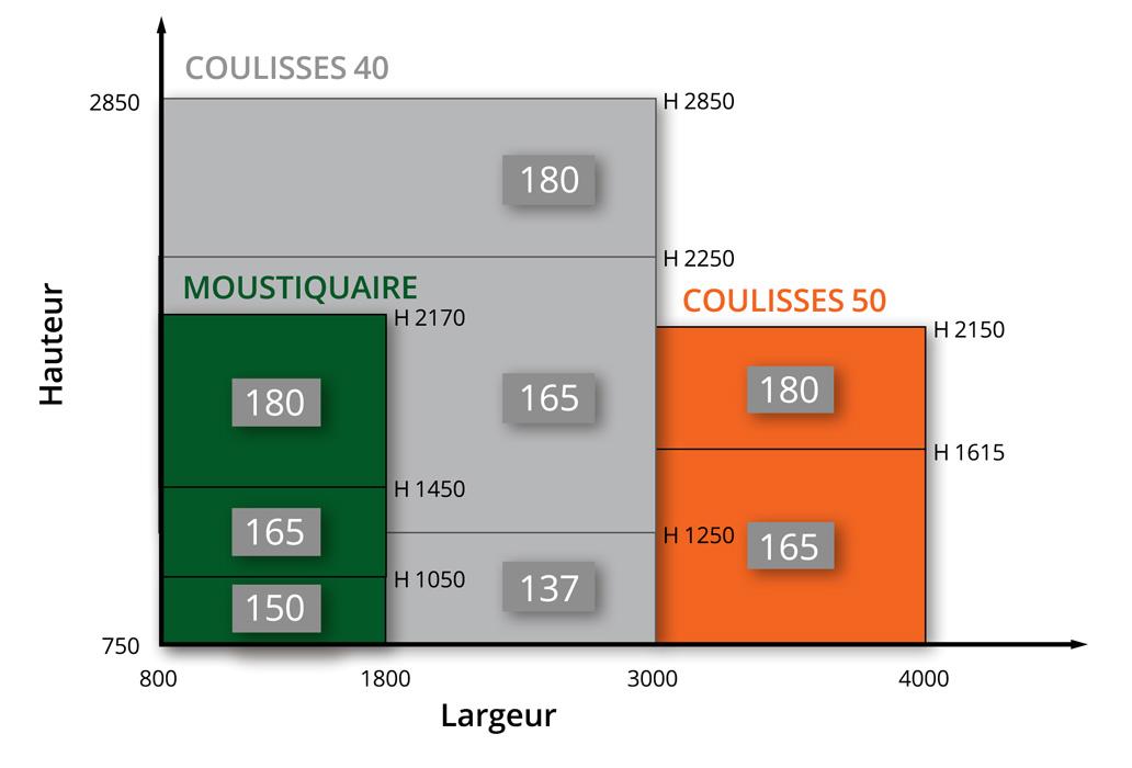 Différence tailles coffre moustiquaire, coulisses 40 et 50